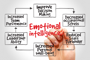Emotional Intelligence: Maximizing Your Human Potential in Life and Work - PMC Training