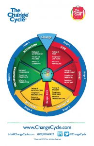 The Change Cycle - PMC Training