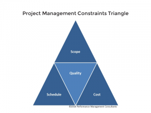 Project Management Constraints Triangle - PMC Training